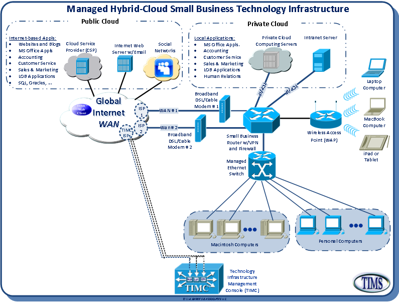 Hybrid Cloud-compliantTechnology Infrastructure