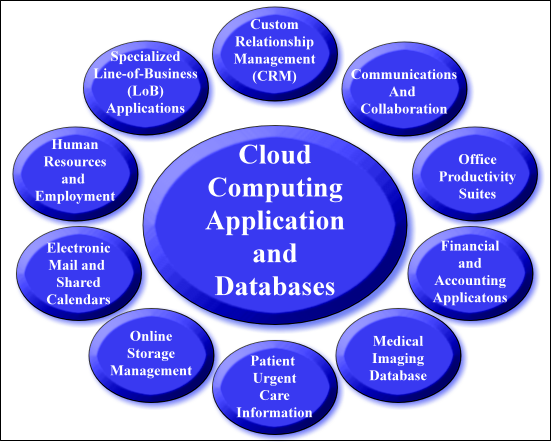 Cloud Computing Applicatons and Databases