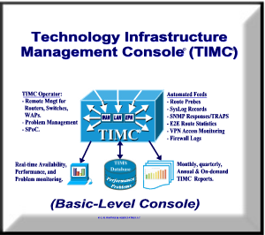 Basic-Level TIMC Implementation