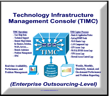 Technology Infrastructure Management Console (TIMC)