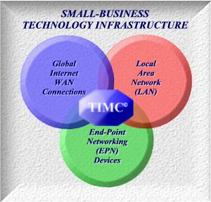 Small-Business Technology Infrastructure