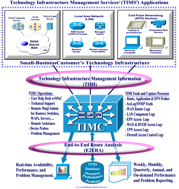Technology Infrastructure Management Services (TIMS) Applications and Processes