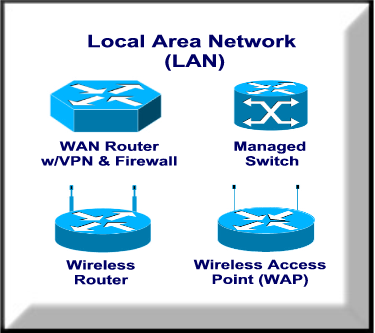 Local Area Network (LAN) Components